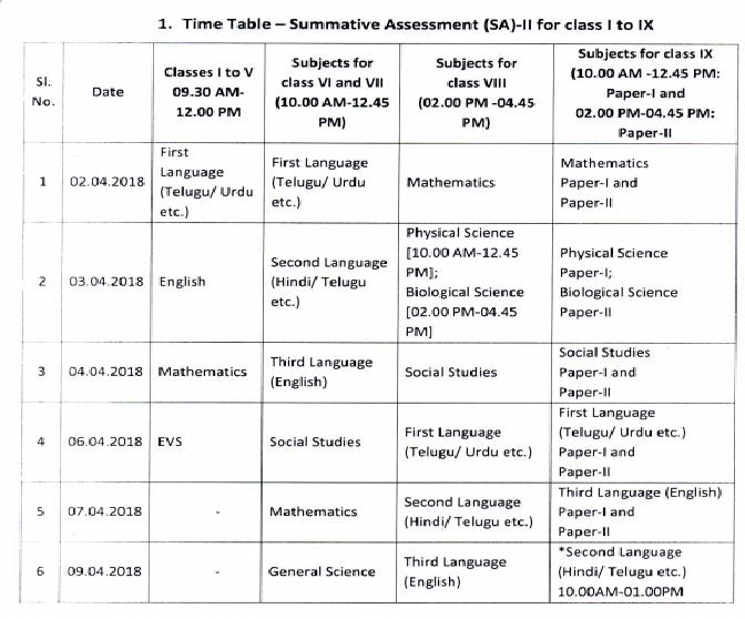 Ts Sa2 Exam Time Table 2019 1st To 9th Class Telangana